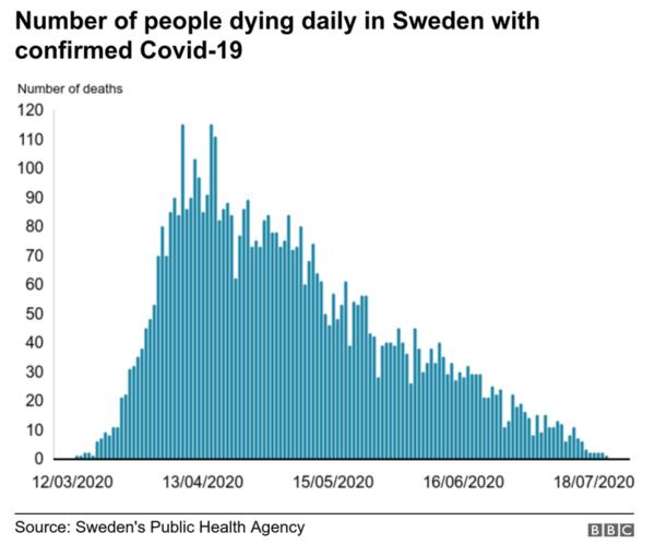 Nombre de morts Suède